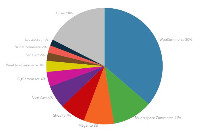 Australia-chart