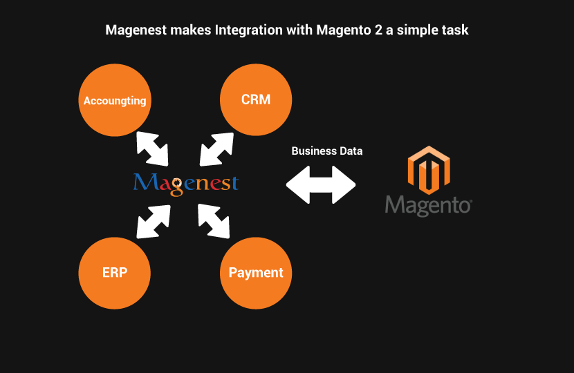 magenest integrates magento with different business systems