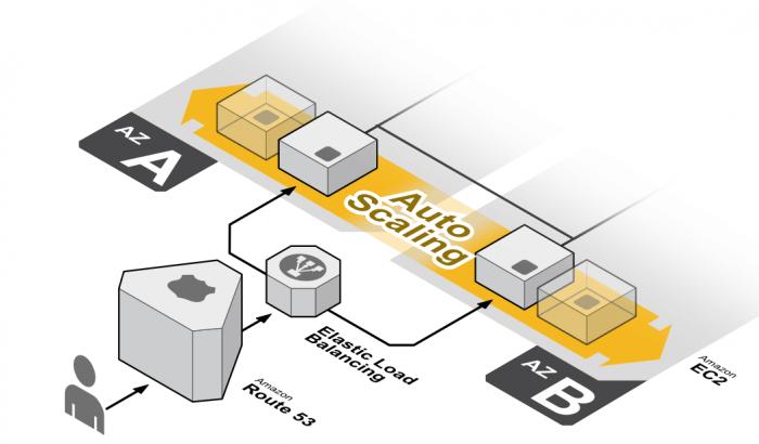 Tự động điều chỉnh quy mô trong Amazon EC2