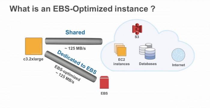 Các phiên bản EBS được tối ưu trong Amazon EC2