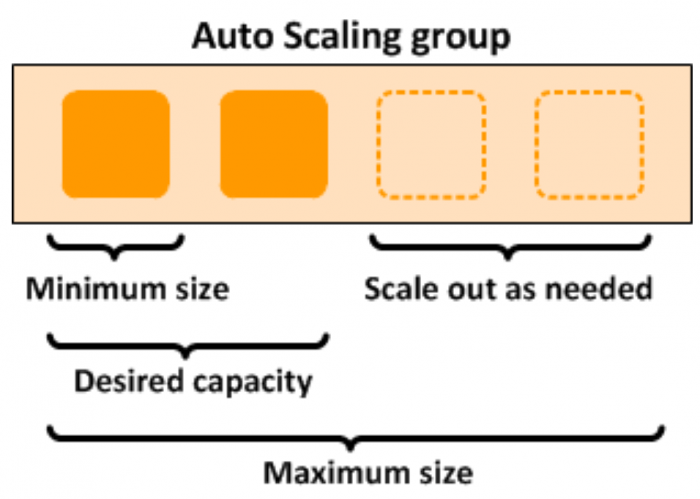 Mô hình AWS Auto Scaling