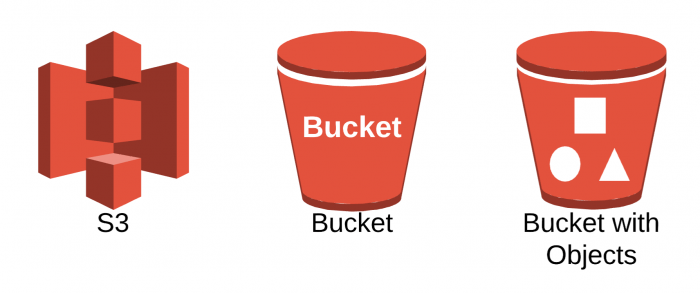 Tìm hiểu về Amazon S3 Bucket