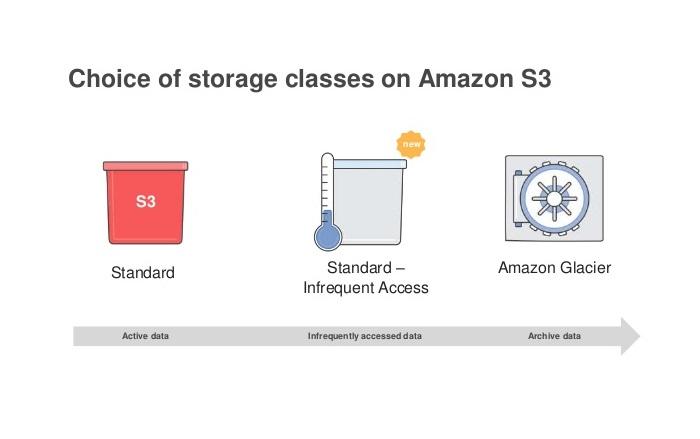 Các tầng lưu trữ của Amazon S3