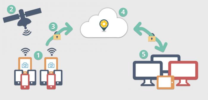 Tìm hiểu về cách hoạt động của Amazon S3