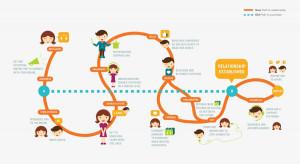 Hành trình khách hàng là gì?