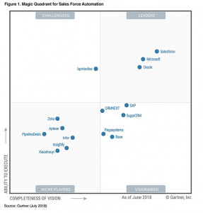 Magic Quadrant cho Salesforce Automation