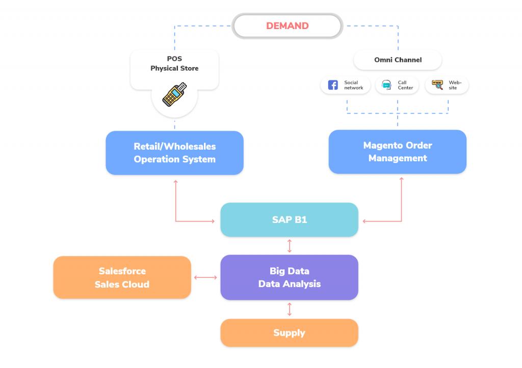 Baya-business-system-model