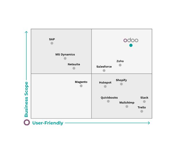 Odoo ERP là phần mềm ERP hàng đầu hiện nay