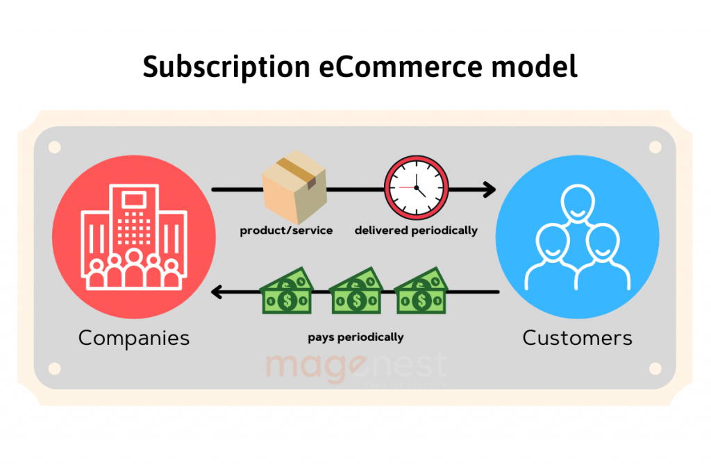 Subscription eCommerce delivery model