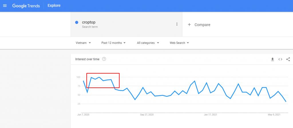 Sử dụng Google Trends tìm sản phẩm dropshipping