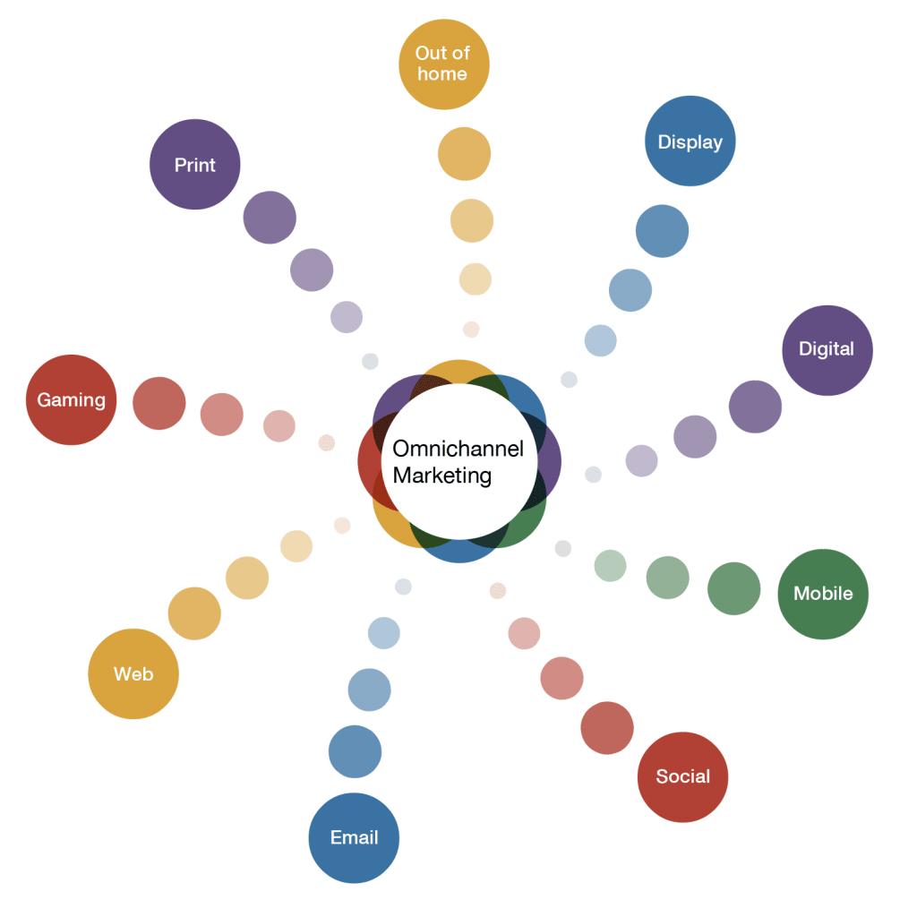 Làm eCommerce brand với hình thức Omnichannel