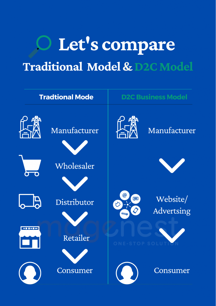 What is direct to consumer business model?