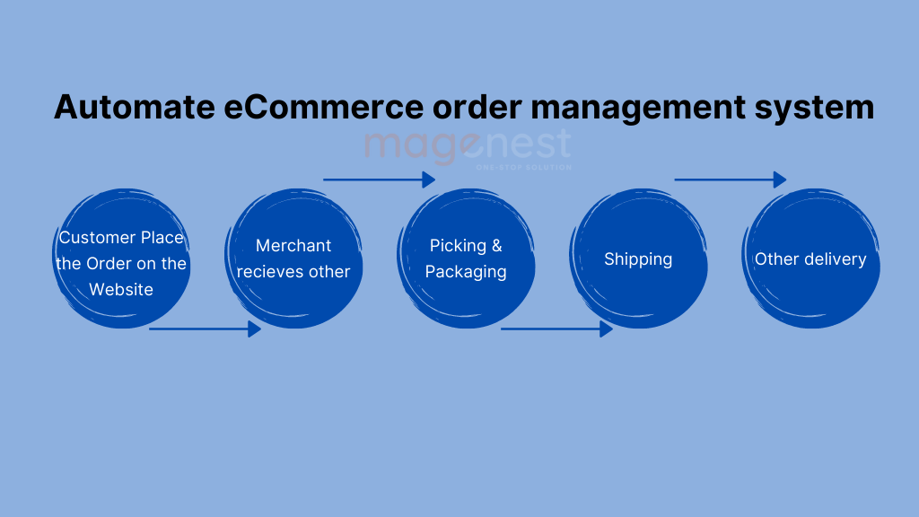What is an order management system