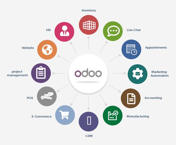 Có nên sử dụng Odoo ERP không?