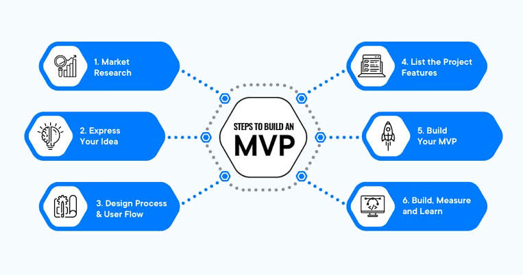Develop-an-MVP-Minimum-Viable-Product-