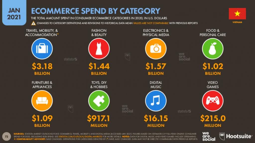Chi tiêu thương mại điện tử theo ngành hàng