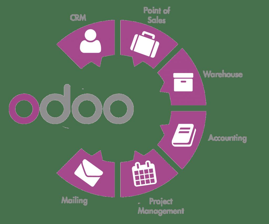 Odoo - Hệ thống ERP quản lý doanh nghiệp hàng đầu