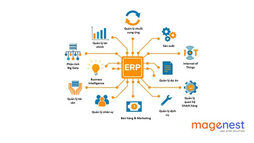 Khái niệm cơ bản về phần mềm ERP