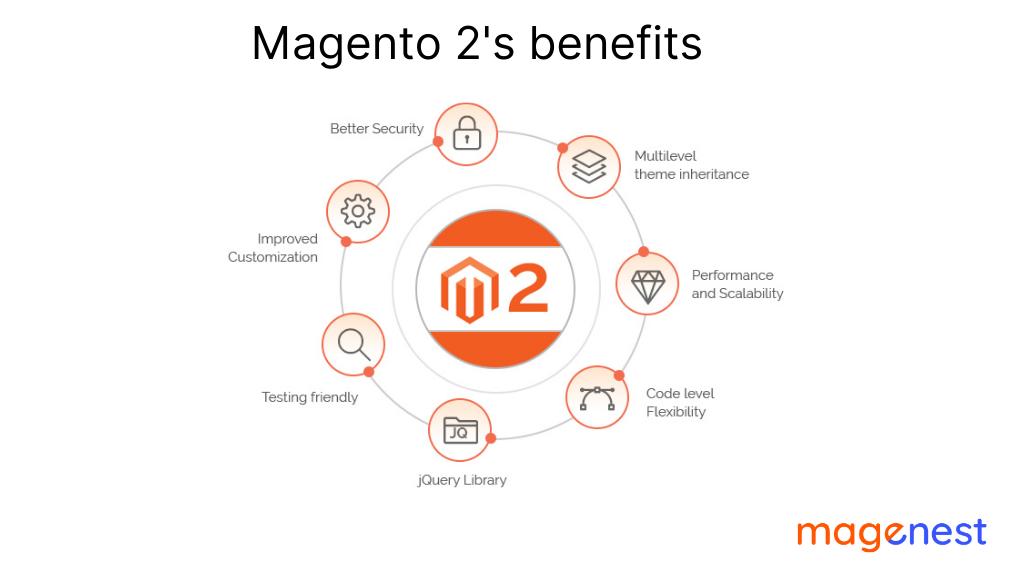 Lợi ích của Magento