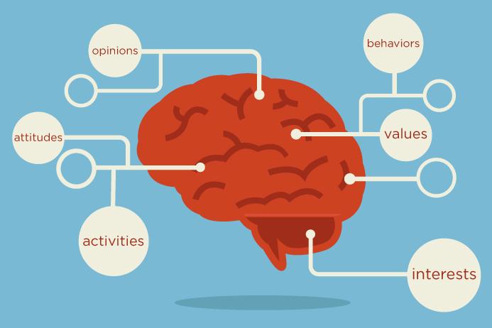 Phân tích tâm lý nhóm khách hàng mục tiêu
