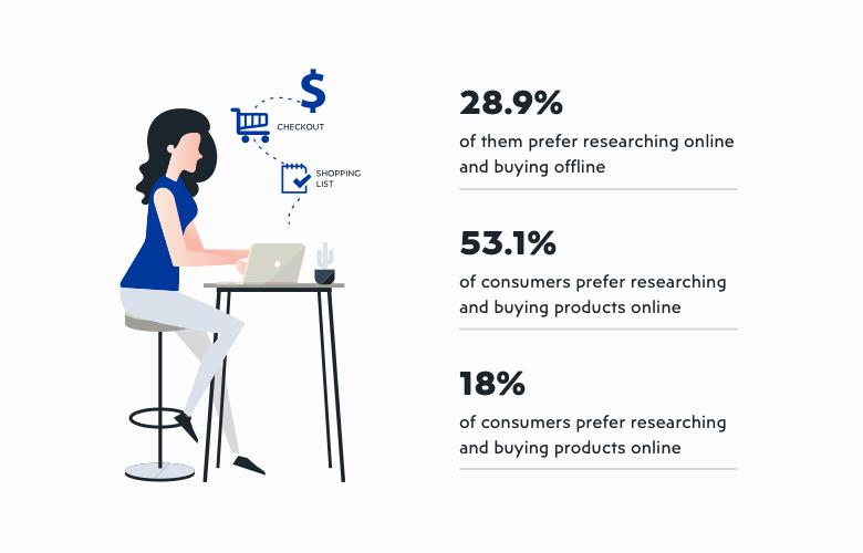 Thương mại điện tử tác động tới hành vi mua sắm