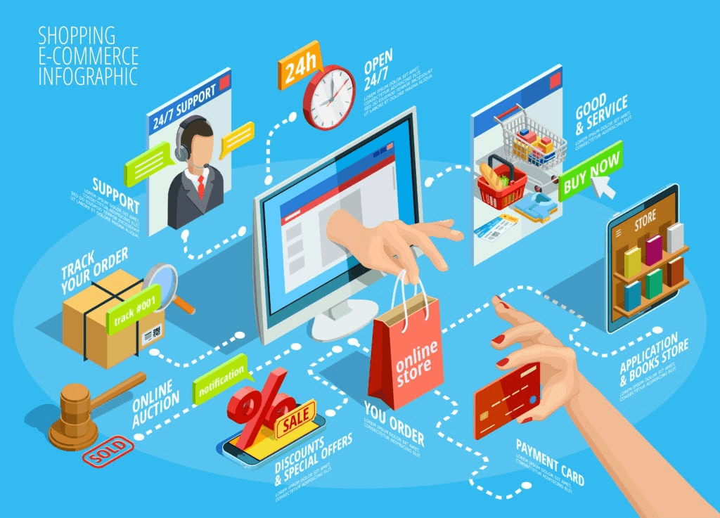 What is Ecommerce payment processing