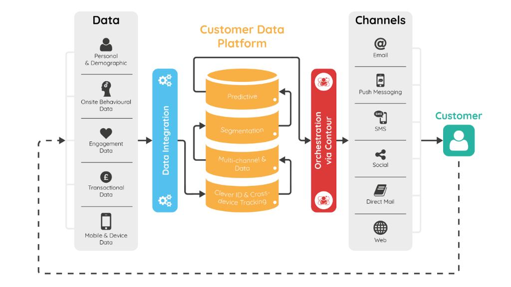 Xu hướng chuyển đổi số với nền tảng dữ liệu khách hàng (CDP)