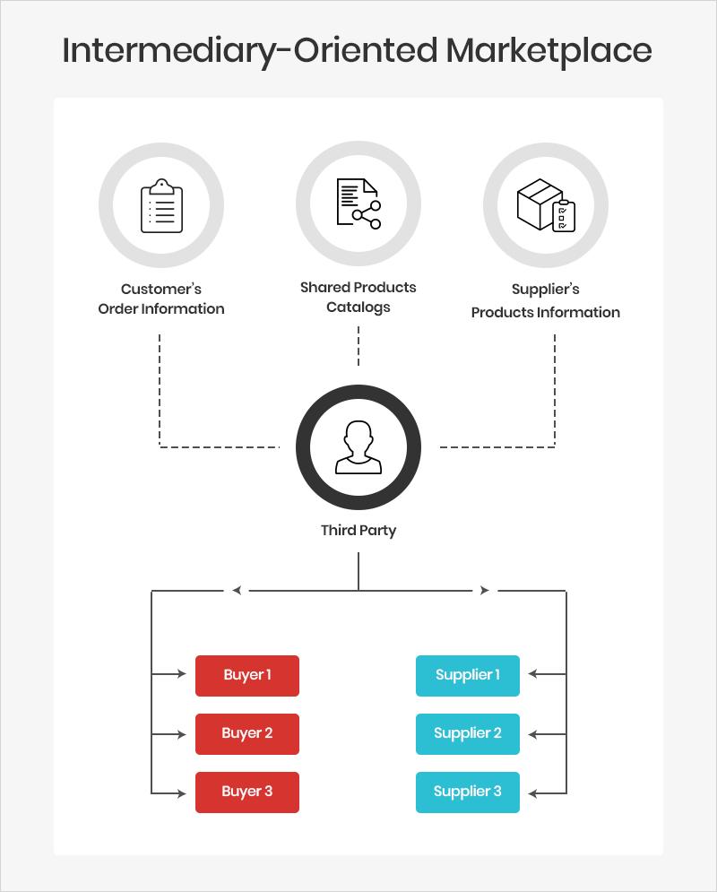 Intermediary-oriented B2B marketplace